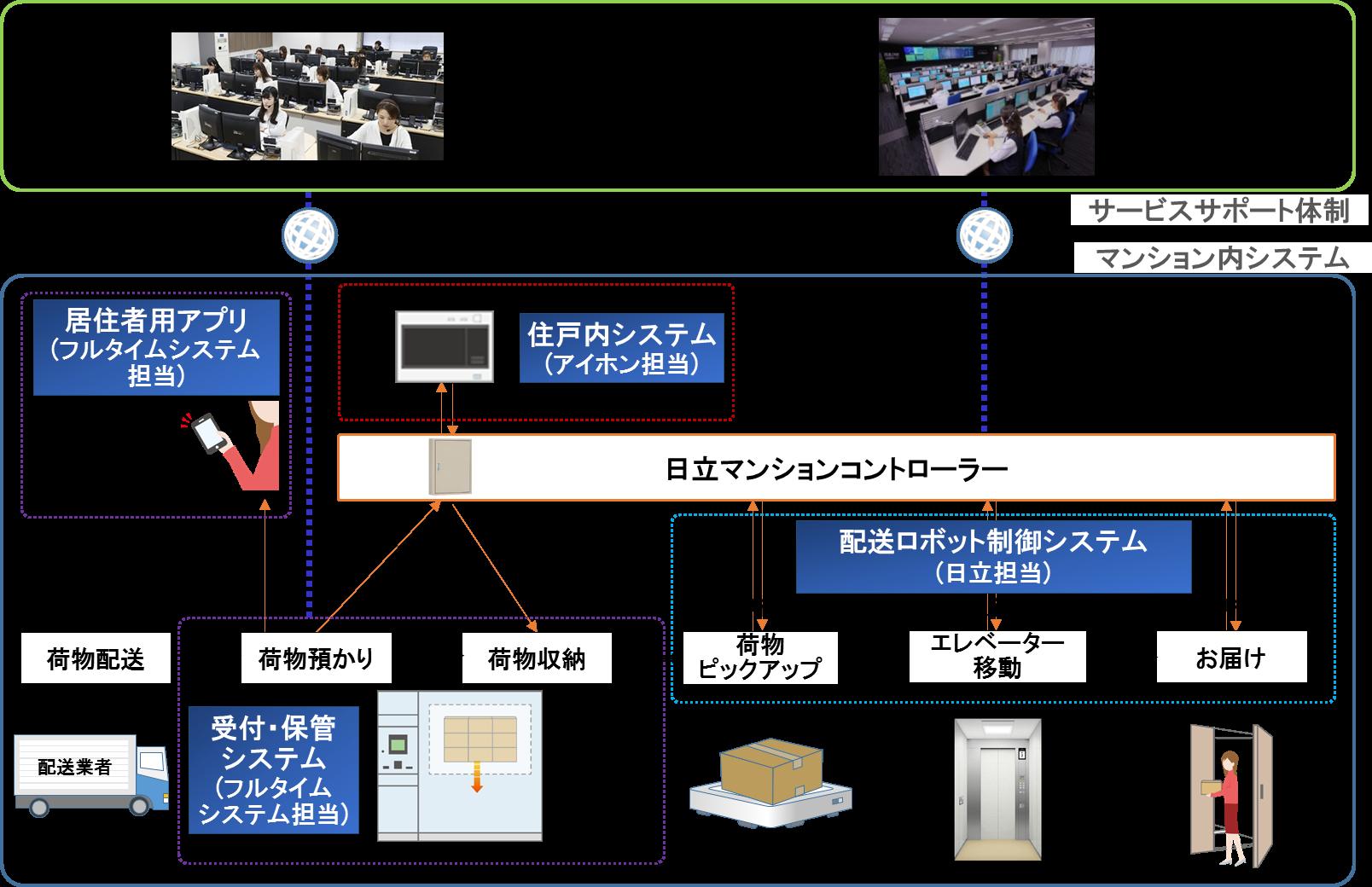 マンション内宅配システムの構成イメージ