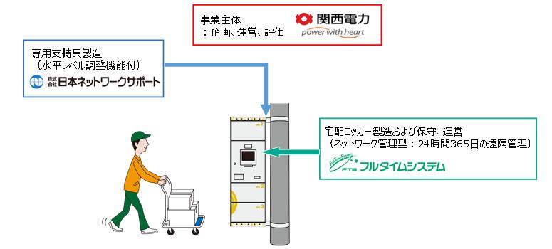 関⻄電⼒株式会社、株式会社⽇本ネットワークサポート、株式会社フルタイムシステム 3社連携図
