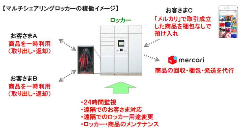 マルチシェアリングロッカー稼動イメージ