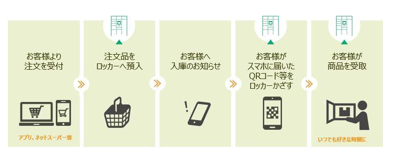 スマートピックアップロッカーのご利用の流れ