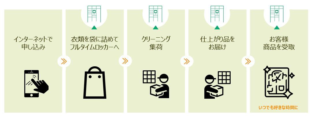 【クリーニングサービス利用イメージ】